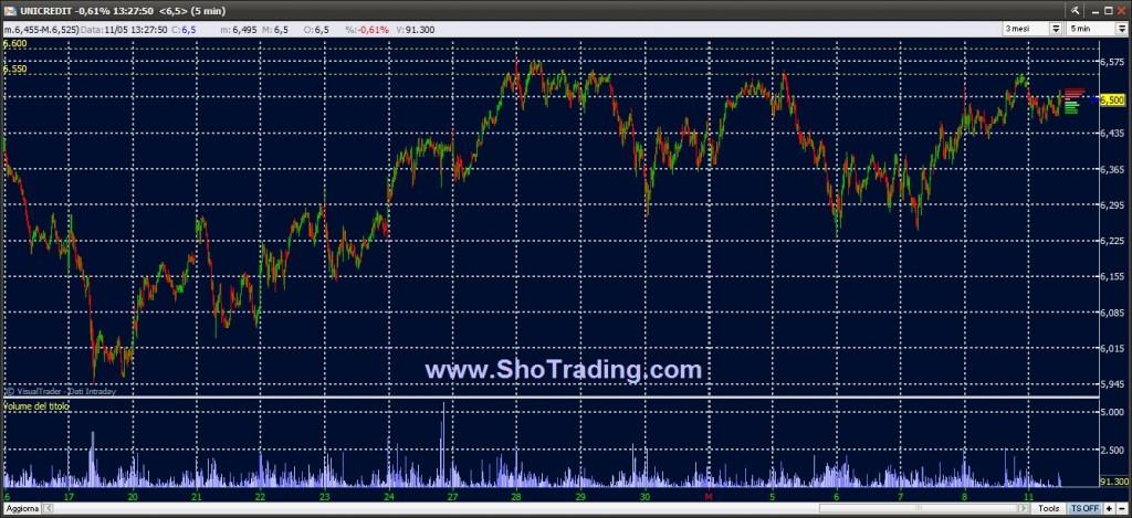 Segnali Trading Ftse MIB FIB Azioni dal 1998
