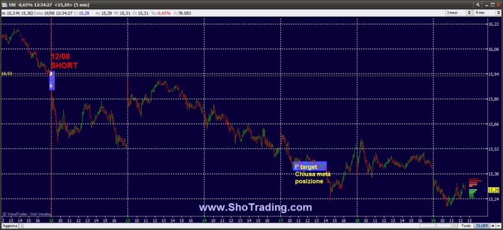 Trading system ftse mib