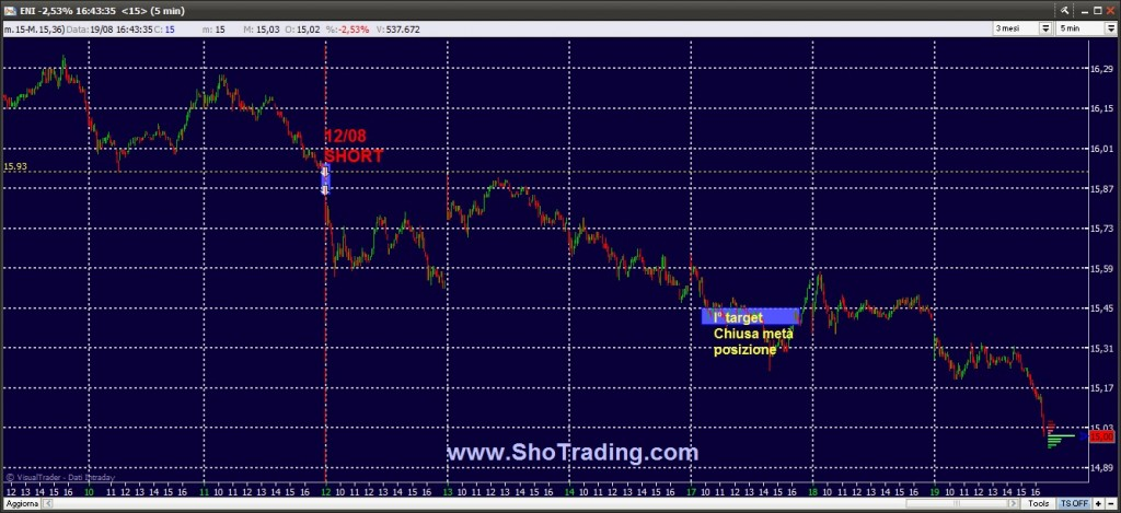Segnali Trading Ftse MIB FIB Azioni Grafico ENI Trading System