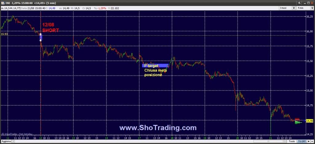Segnali Trading Ftse MIB FIB Azioni ENI