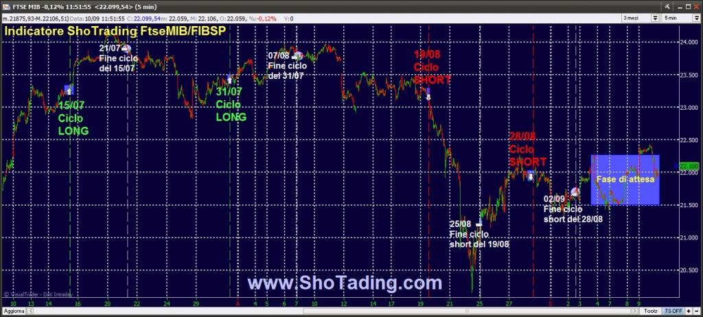 Segnali Trading Ftse MIB FIB Azioni