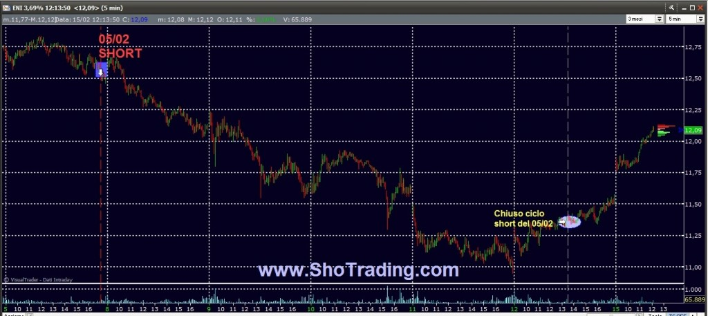 Trading FIB e Azioni dal 1998 ENI