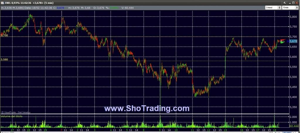 Trading FIB e Azioni ENEL