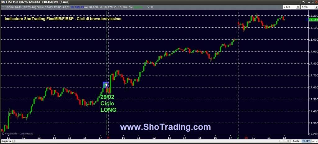 Trading FIB e Azioni grafico Ftse MIB