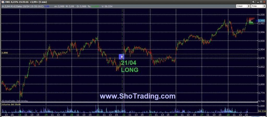 Trading Azioni dal 1998 ENEL