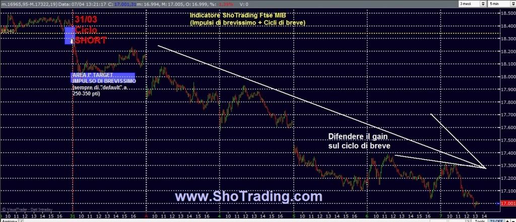 Trading FIB e Azioni dal 1998