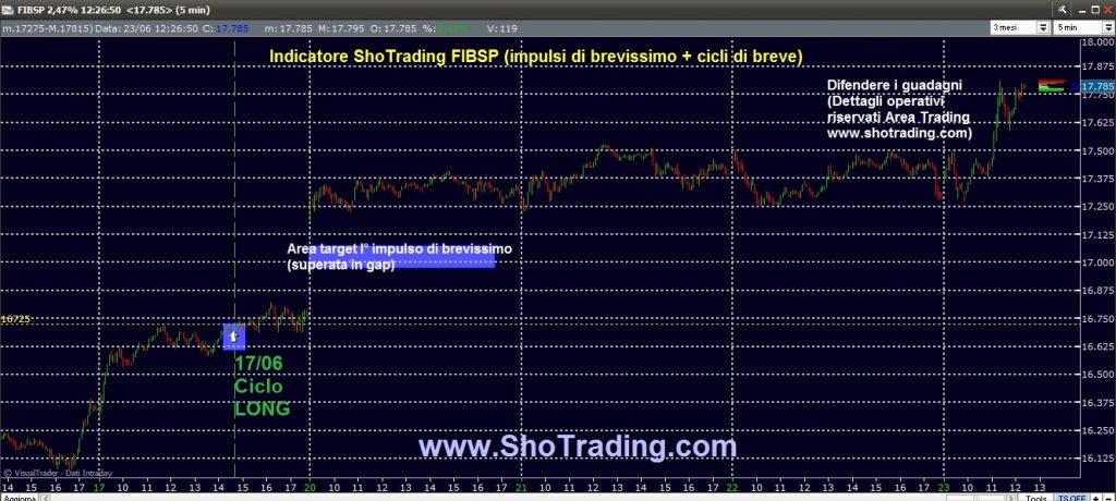 Trading FIB e Azioni dal 1998 ShoTrading