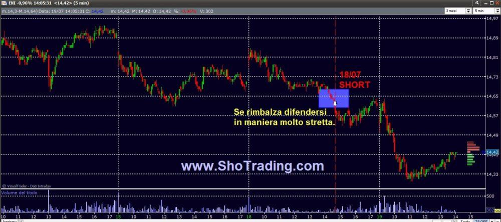 Trading mordi e fuggi: ENI