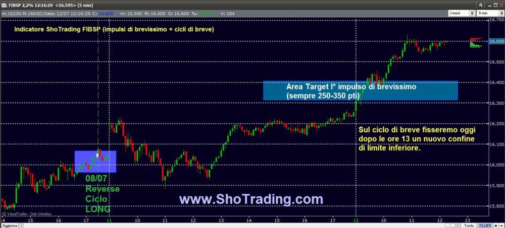 Trading FIB: il ciclo long dell'8 luglio