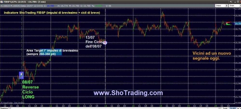 Trading FIBSP: vicini ad un nuovo segnale