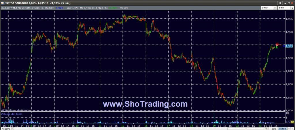 Trading FIB e Azioni dal 1998 Intesa San Paolo