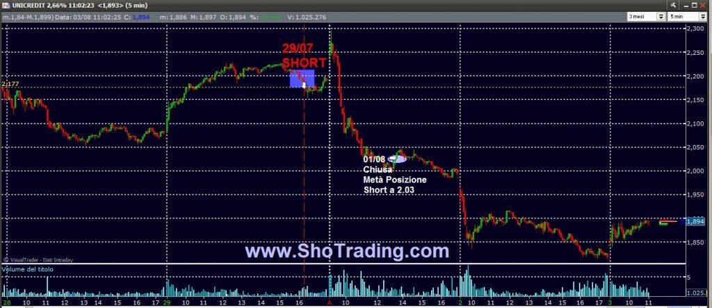 Trading Azioni e FIBSP dal 1998