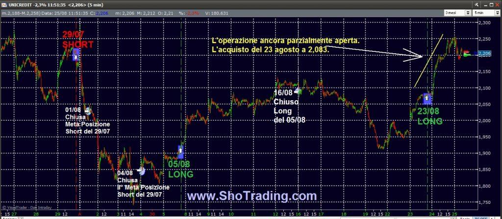 Trading FIB e Azioni dal 1998 UNICREDIT