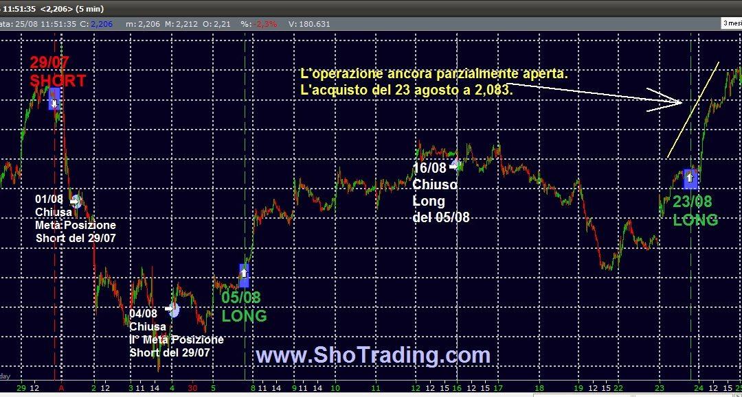 Trading mordi e fuggi: UCG, il long del 23/08