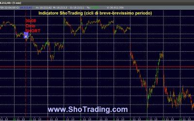 Dow Jones: cicli di breve-brevissimo