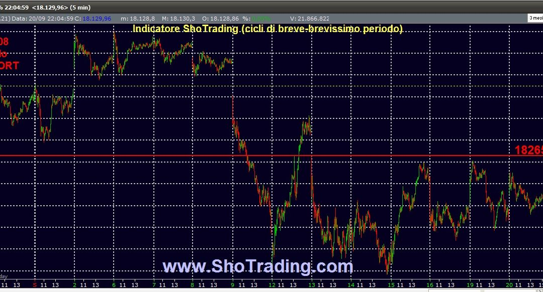 Dow Jones: il ciclo short del 30 agosto