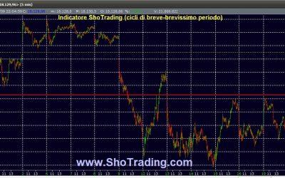 Dow Jones: il ciclo short del 30 agosto