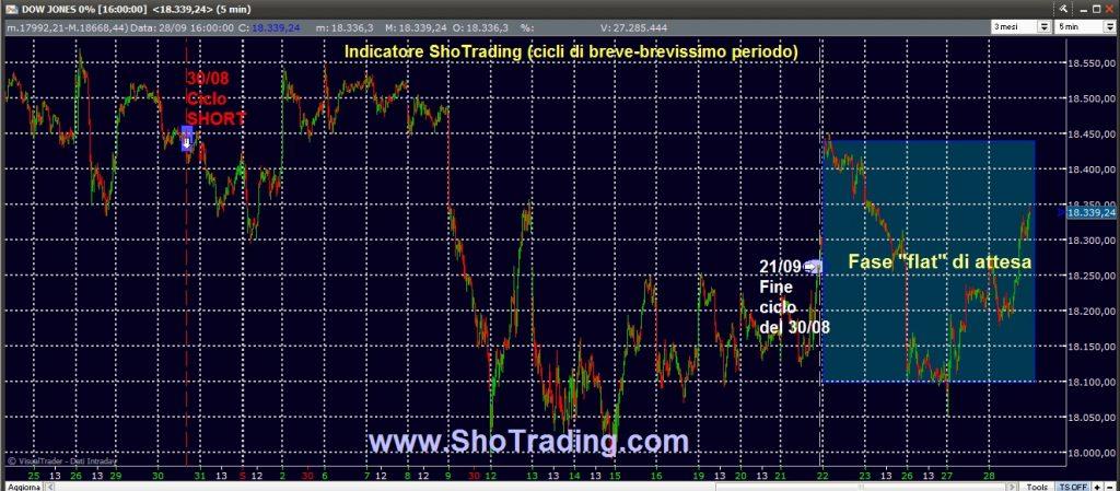 Trading FIB e Azioni dal 1998 DOW JONES