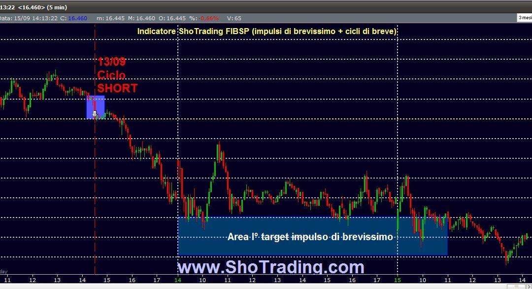 Trading FIBSP: il ciclo short del 13 settembre