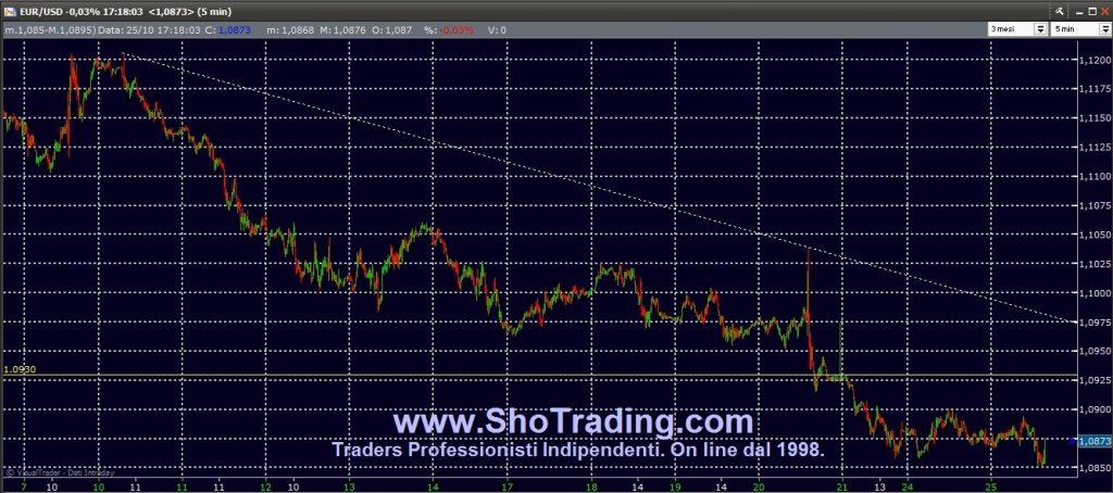 Trading FIB, Azioni, Eur/USD dal 1998