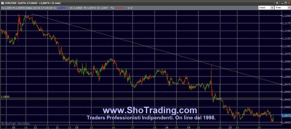 EUR/USD: cicli di breve-brevissimo