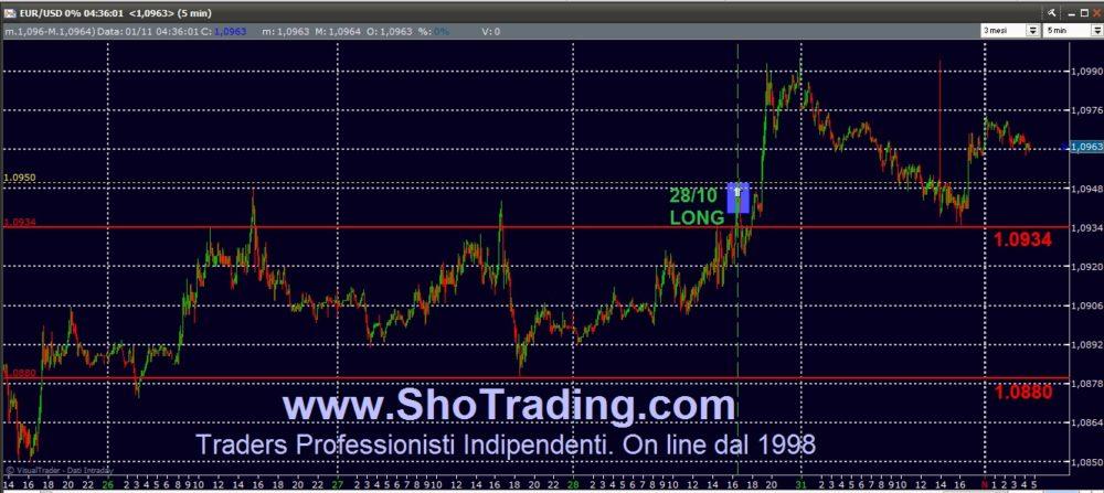 EUR/USD: aggiornamento di breve brevissimo