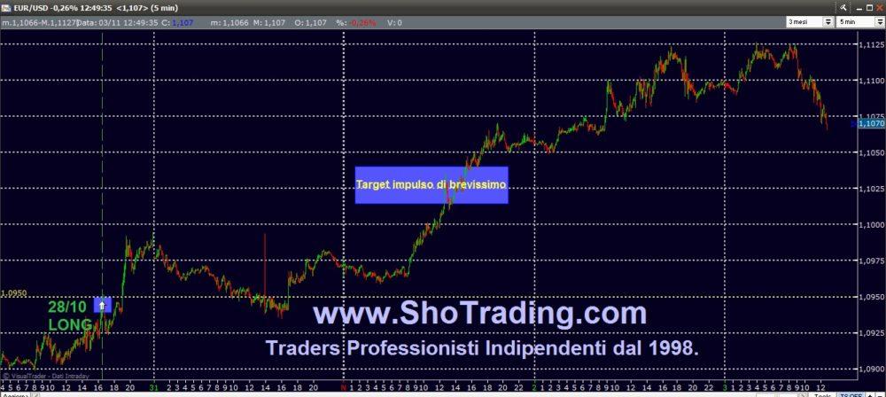 EUR/USD: difendere il long del 28/10