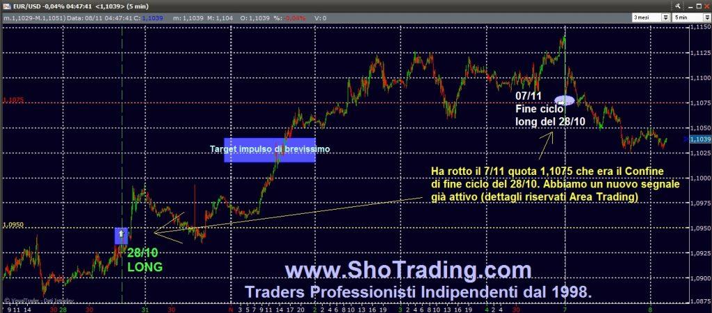Trading Azioni, Fib FtseMIB, Eur/Usd