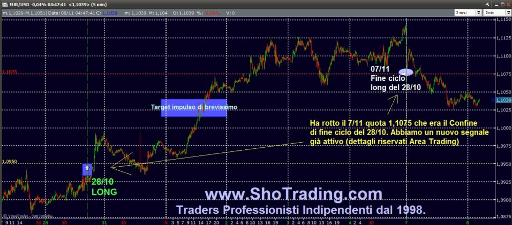 EUR/USD: chiuso ciclo del 28/10 (grafico)