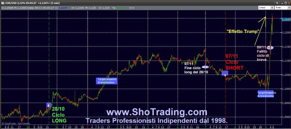 EUR/USD: effetto Trump (aggiornamento grafico)