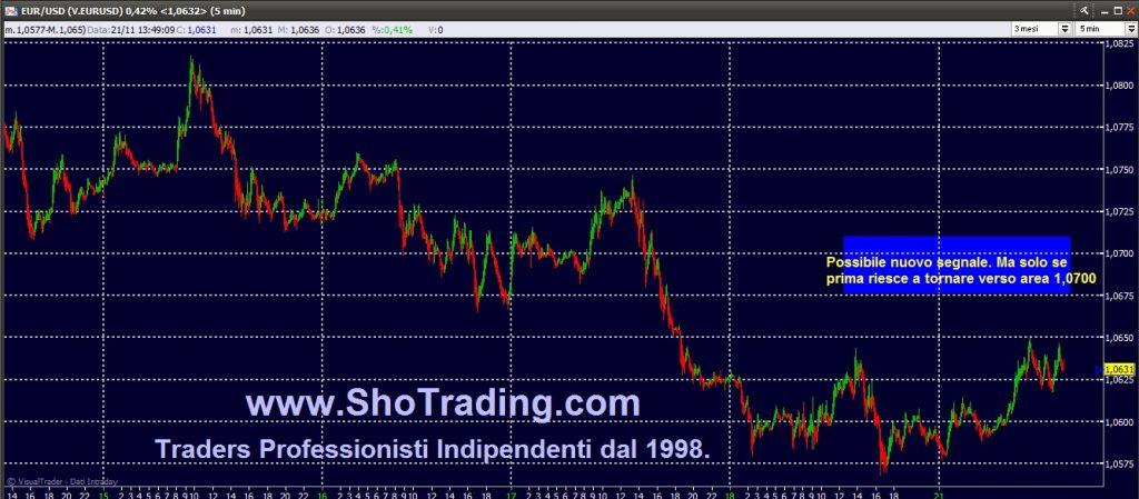 Grafico segnali EUR/USD