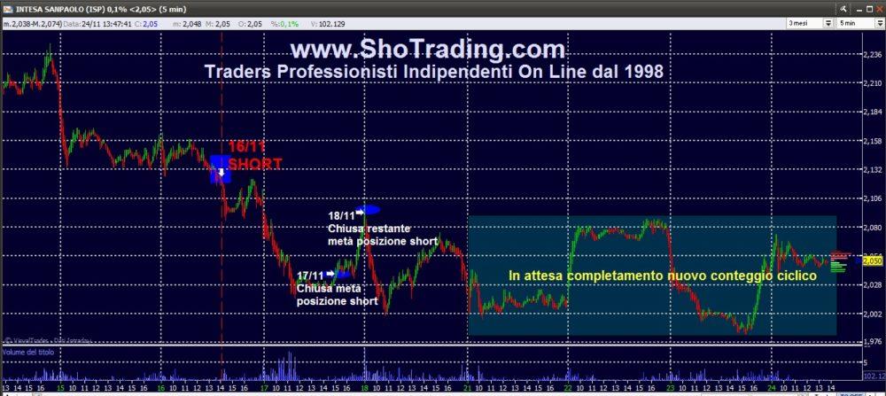Trading mordi e fuggi: Intesa San Paolo