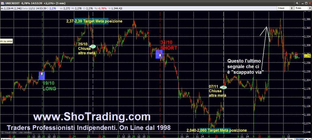 Trading Azioni Segnali Unicredit UCG grafico