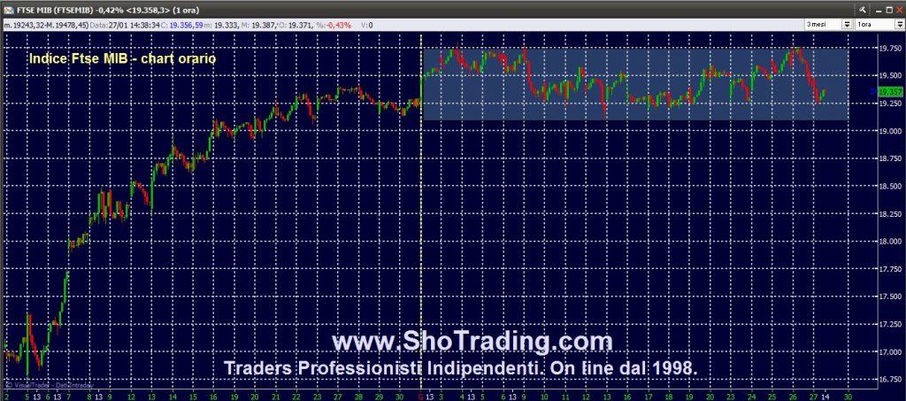 Trading Azioni, Fib FtseMIB, Eur/Usd dal 1998