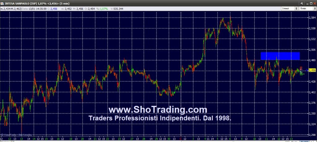 Trading Azioni, Fib FtseMIB, Eur/Usd, grafico Intesa Sanpaolo