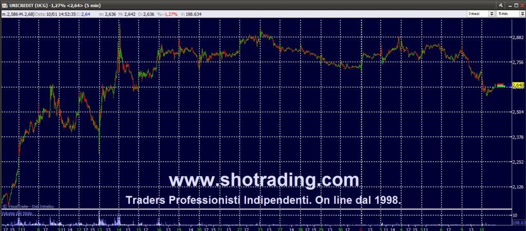 Trading Azioni, Fib FtseMIB, UNICREDIT.