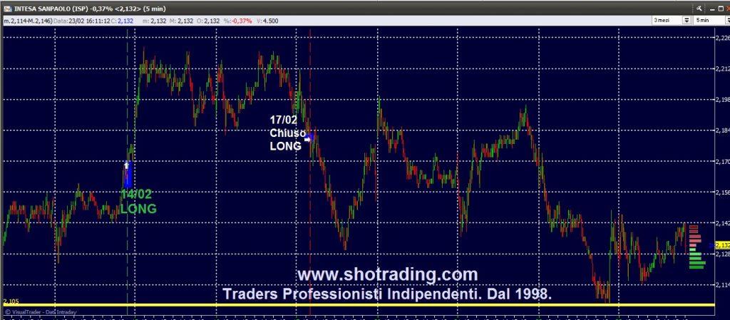 Trading Azioni, Fib FtseMIB, grafico Intesa Sanpaolo