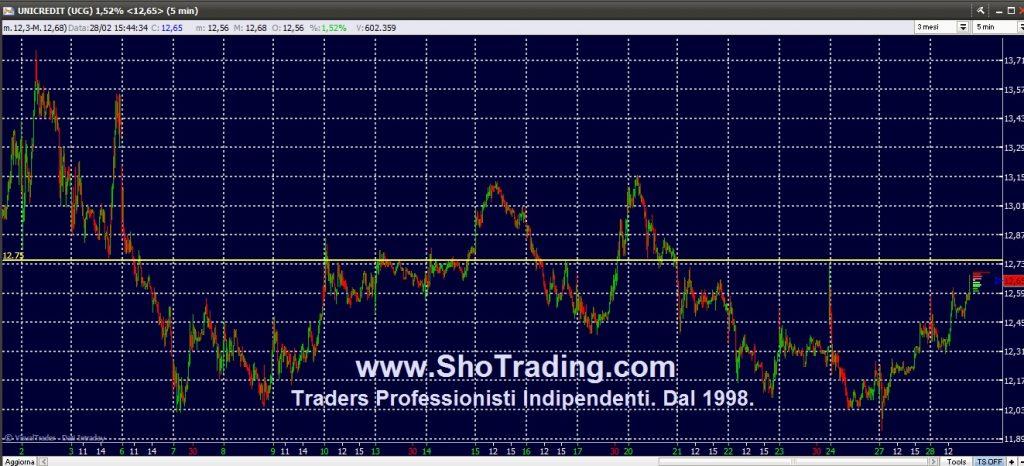 Trading Azioni, Fib, grafico Unicredit UCG
