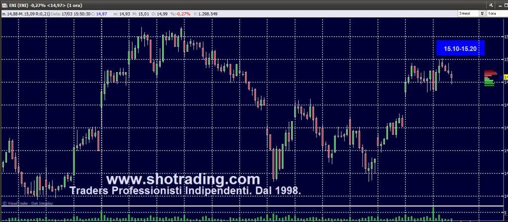 Trading di Borsa Professionale. Dal 1998. Grafico quotazioni ENI