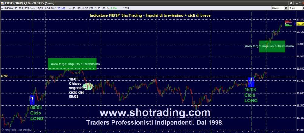 Indicatore FIB/FtseMIB: impulsi di brevissimo