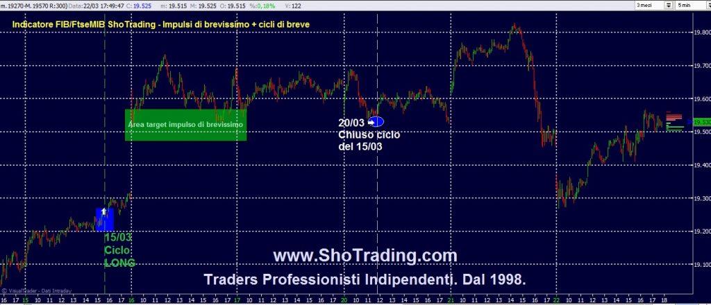 Trading Azioni, Fib FtseMIB. Cicli FIB Ftse MIB.