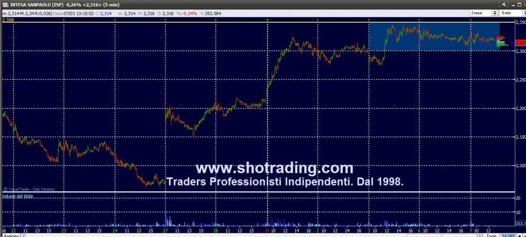 Trading di Borsa Professionale. Grafico Intesa Sanpaolo