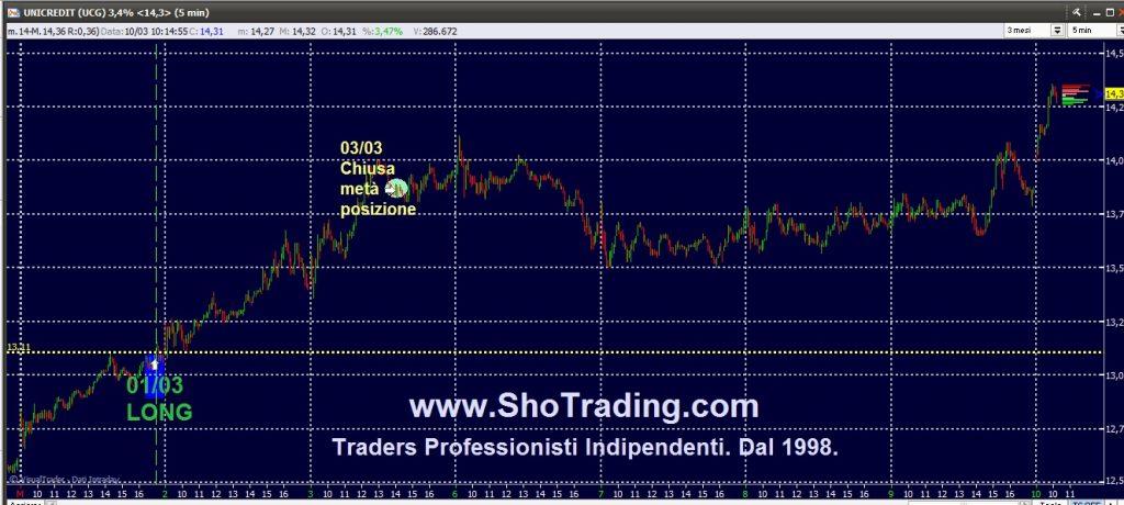 Trading Azioni, Fib FtseMIB, dal 1998. UNICREDIT UCG