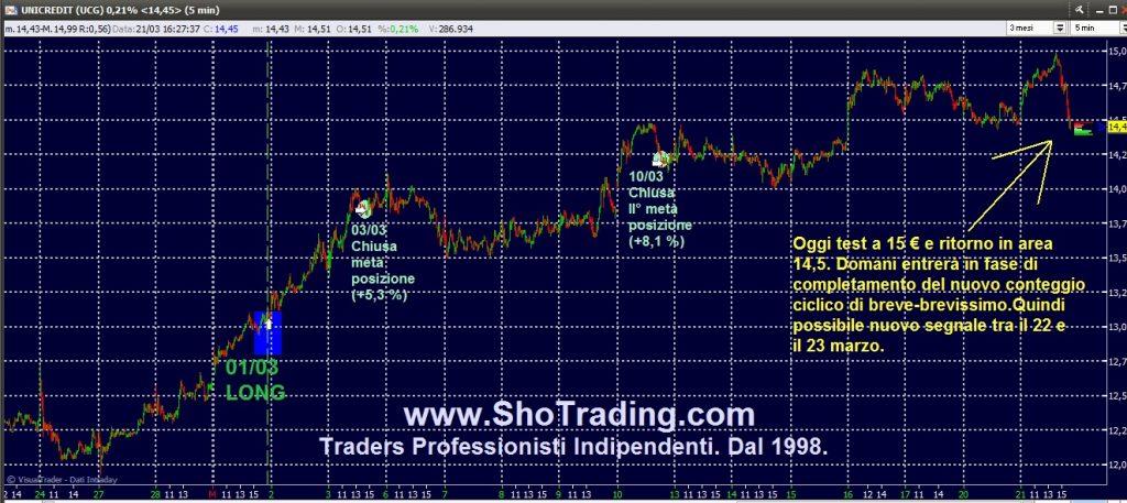 Trading di Borsa Professionale. Dal 1998. Grafico UNICREDIT.