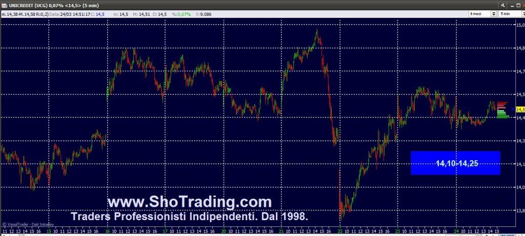 Trading professionale azioni. Grafico UNICREDIT.