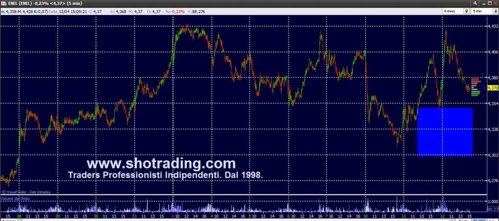 Trading professionale Azioni e FIB FtseMIB. Grafico ENEL.