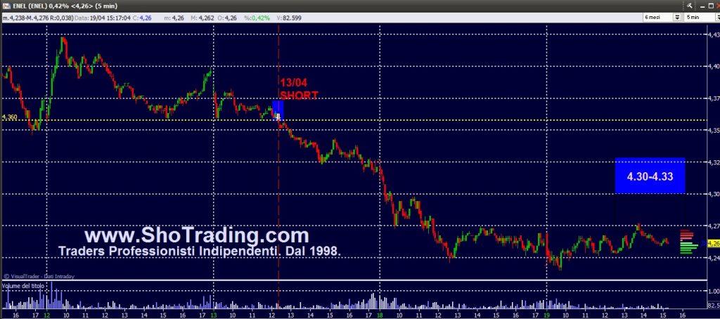 Trading Azioni, grafico segnali ENEL