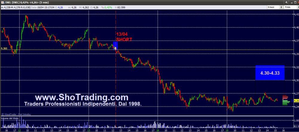 Trading mordi e fuggi: aggiornamento ENEL