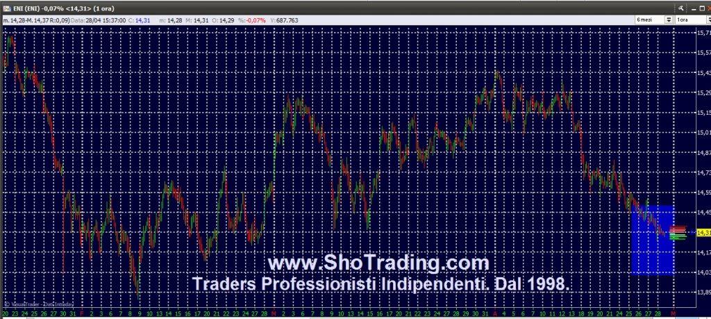 Segnali trading azioni ENI