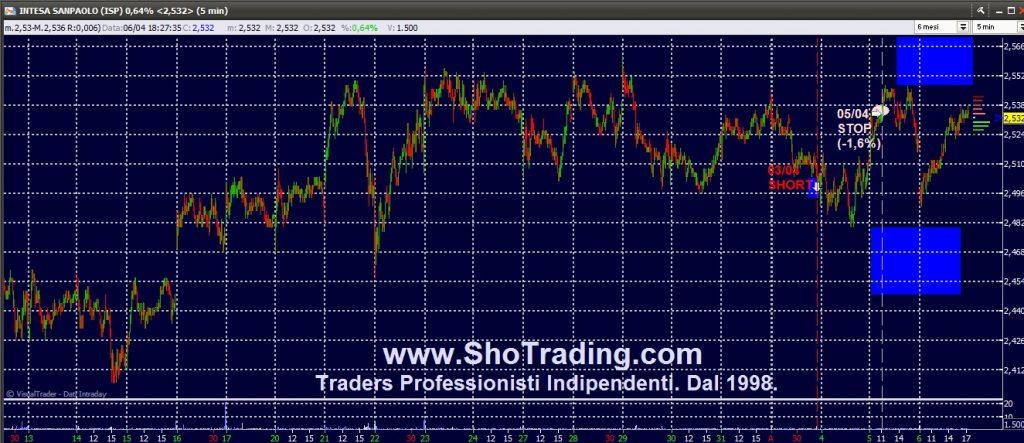 Trading professionale Azioni e FIB FtseMIB. Intesa SP.